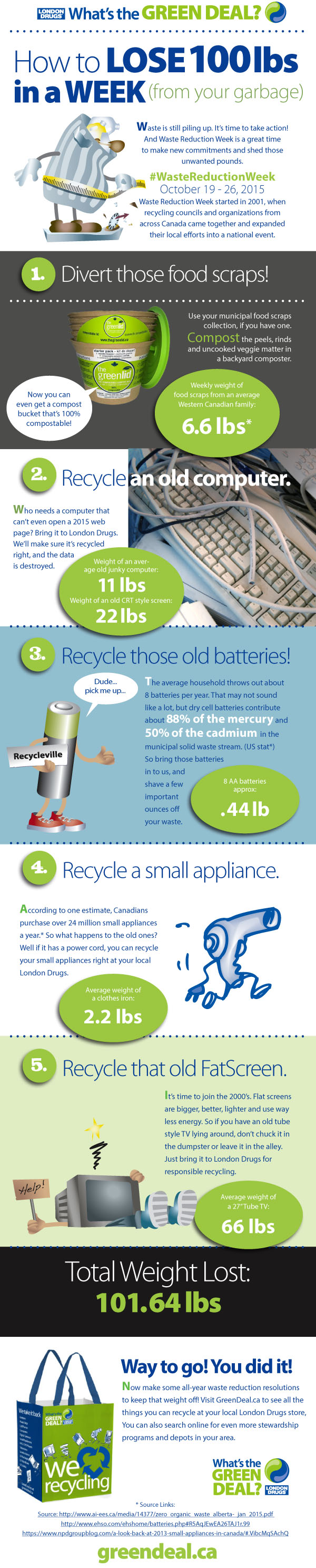 How to recycle electronics batteries and appliances at London Drugs