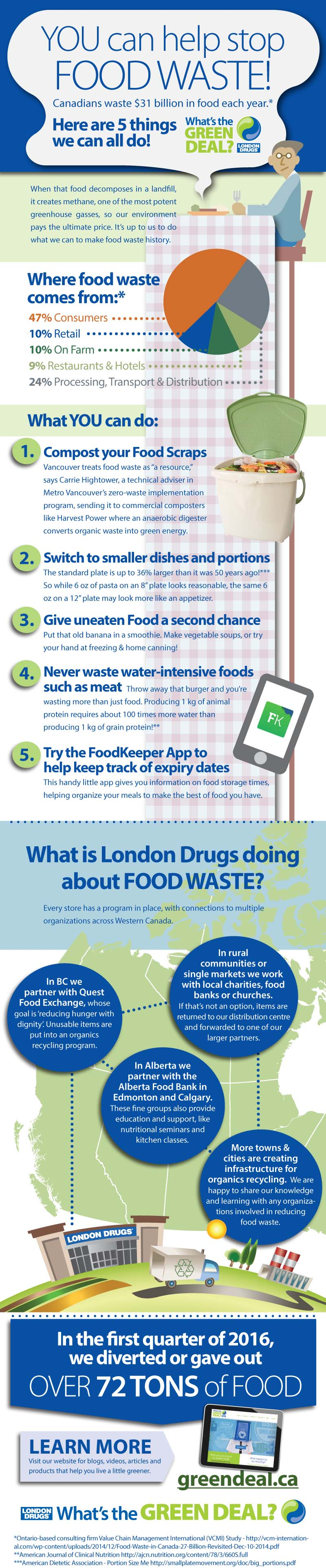 LD-FOOD-WASTE-GRAPHIC-2016