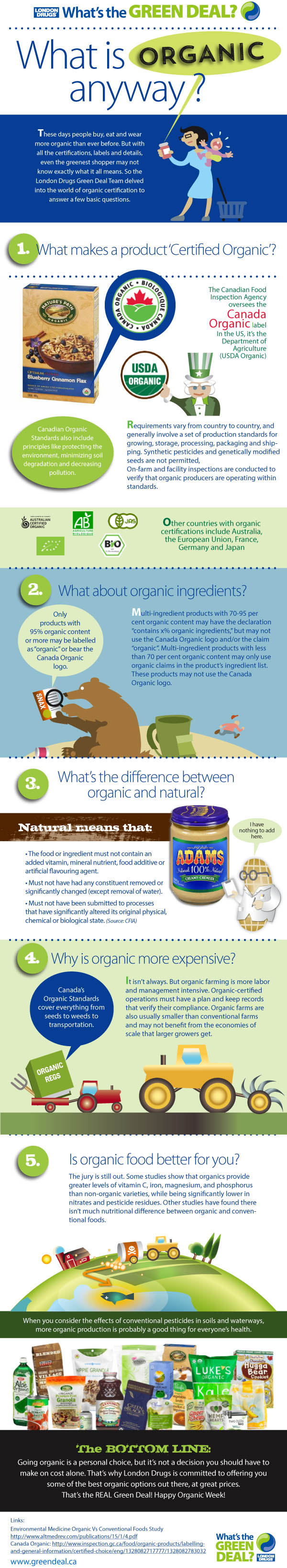 Organic Questions and Answers Infographic for Canada Organic Week