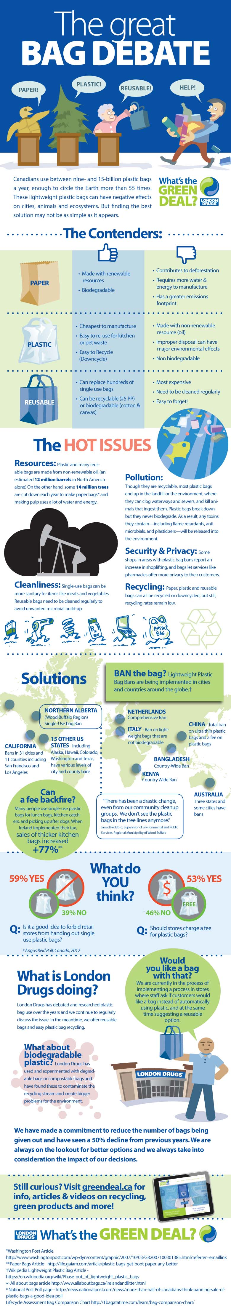 London Drugs Shopping Bag Debate Graphic