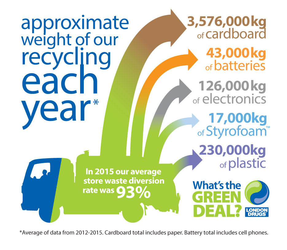London-Drugs-recycling-results-2015