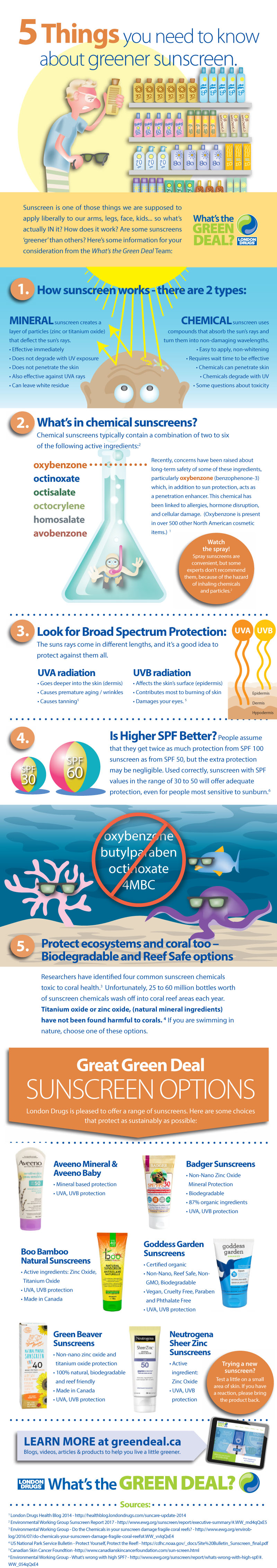 Great Green Sunscreen Info Graphic