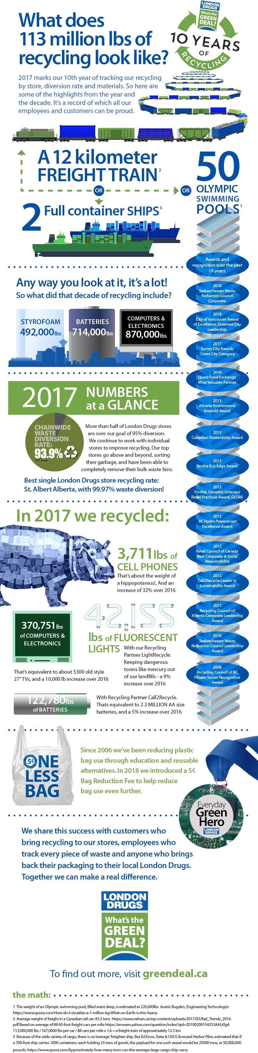 10 years of London Drugs Recycling