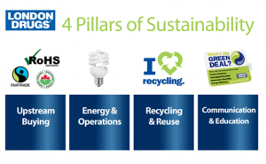 London Drugs sustainability platform